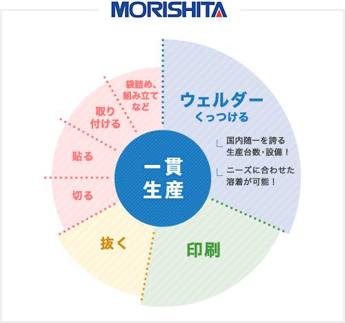 モリシタの一貫生産